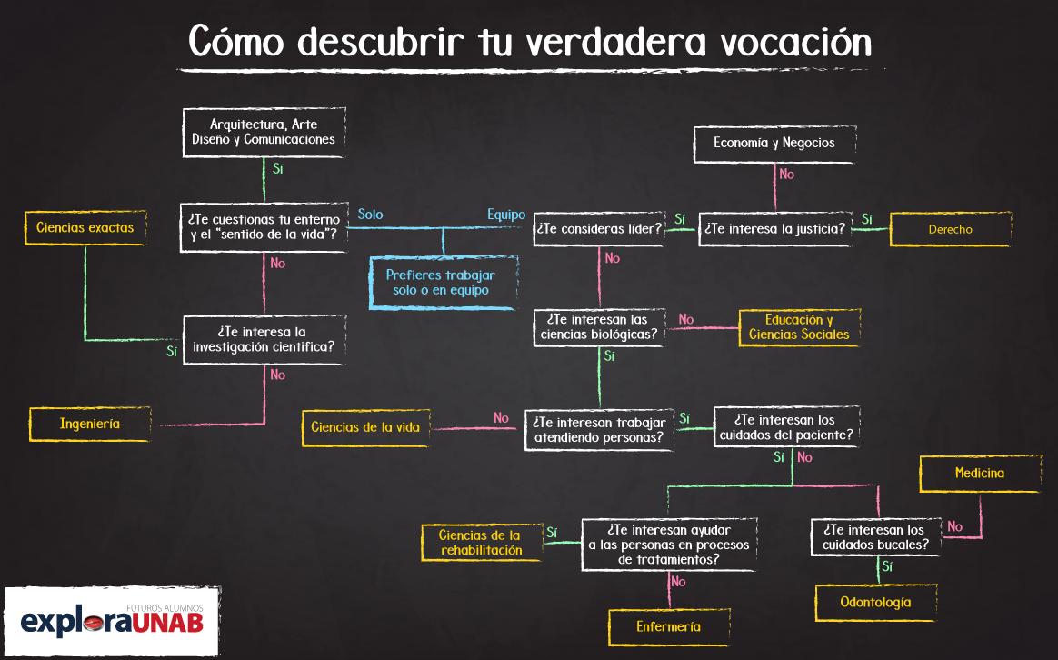 Diagrama para descubrir tu vocación